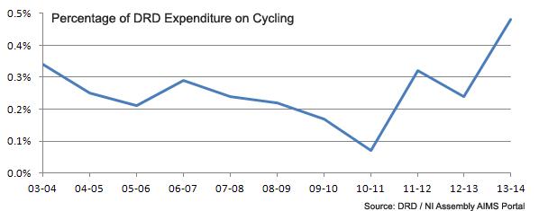 NI_Assembly_Cycling_Budget