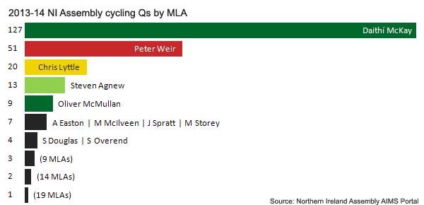 NI_Assembly_cycling_Q_MLA