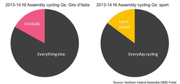 NI_Assembly_cycling_Q_sport