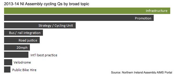 NI_Assembly_cycling_Q_topic